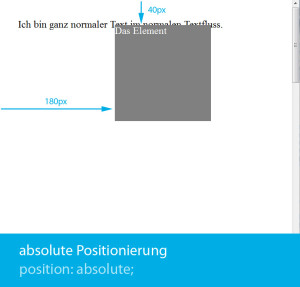 css-positionierung-absolute